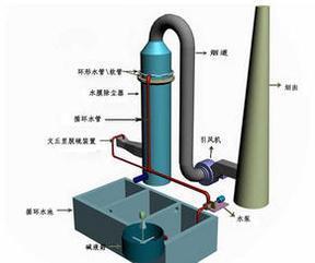 高效湿式除尘器  高效湿式除尘器价格
