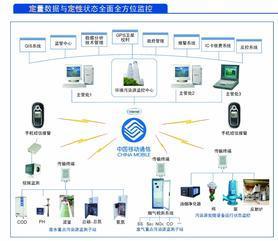 污染源水质在线监测系统