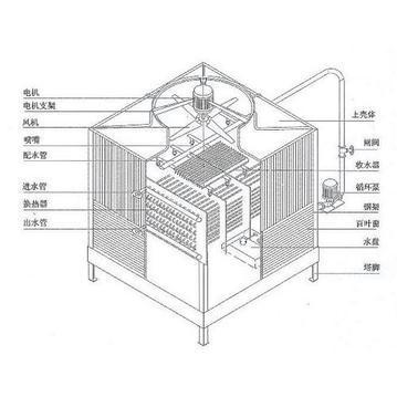 67方形逆流式冷却塔_方形冷却塔结构