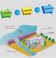 城市防涝监测系统抗干扰能力强
