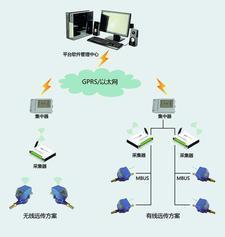 聚为摄像远传抄表系统