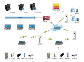 城市排水管网监测系统方案设计实力厂家