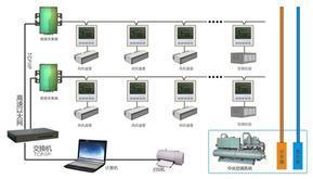 中央空调节能控制(监控)系统改造