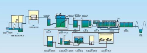 梧州屠宰废水处理工艺流程,煤矿污水处理设备