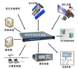 网络时间同步产品_网络时间同步系统
