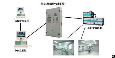 洁净厂房净化空调控制系统