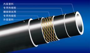 钢丝网骨架增强聚乙烯(PE)复合管