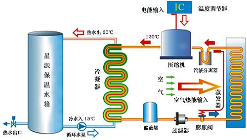 空气源热泵热水器工作原理_CO土木在线(原网易土木在线)