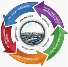 智慧海绵城市排水管道监测方案设计新颖