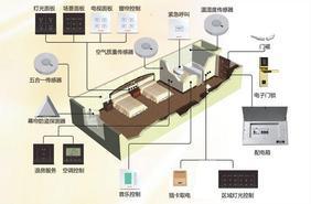RCU智能客房控制系统