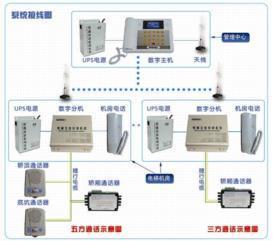 深圳楚光金典数字电梯无线对讲系统