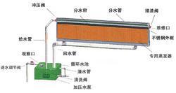 水濂降温工程