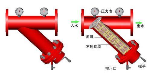 y型过滤器价格; 管道过滤器; 供应y型过滤器,管道过滤器,自清洗过滤器