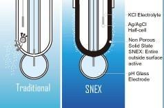 SNEX,解决传统pH电极的困境