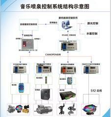 音乐喷泉控制系统