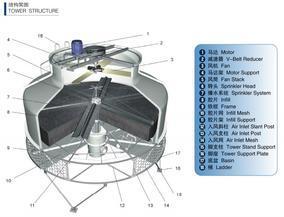 MKT圆形逆流系列开式冷却塔