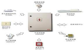 AIB2008智能排烟窗系统