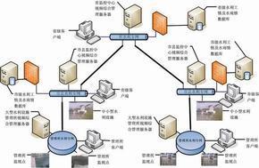 水利视频监控系统