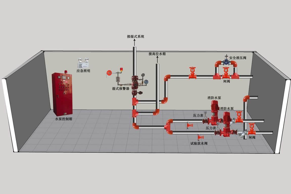 消防箱使用步骤