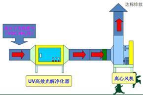 纳米光催化设备//光触媒设备