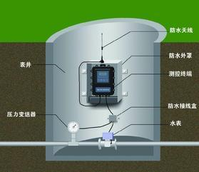 供应GPRS供水管网实时监控系统