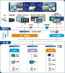 湖南江河机电 电厂集中监控系统整体解决方案