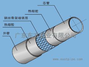 一种新型的钢骨架塑料复合管