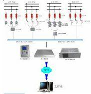 电网避雷器监测管理系统
