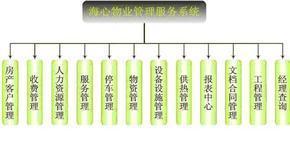 物业管理服务系统