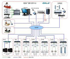 重点中学 IP 网络广播系统方案