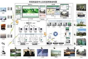 环境质量监控系统