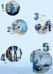北京生活水箱清洗公司_二次供水设备的清洗消毒