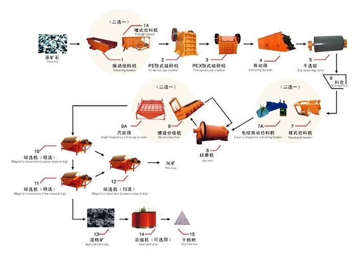 磁选工艺/水泥生产工艺流程/硫铁矿选矿工艺