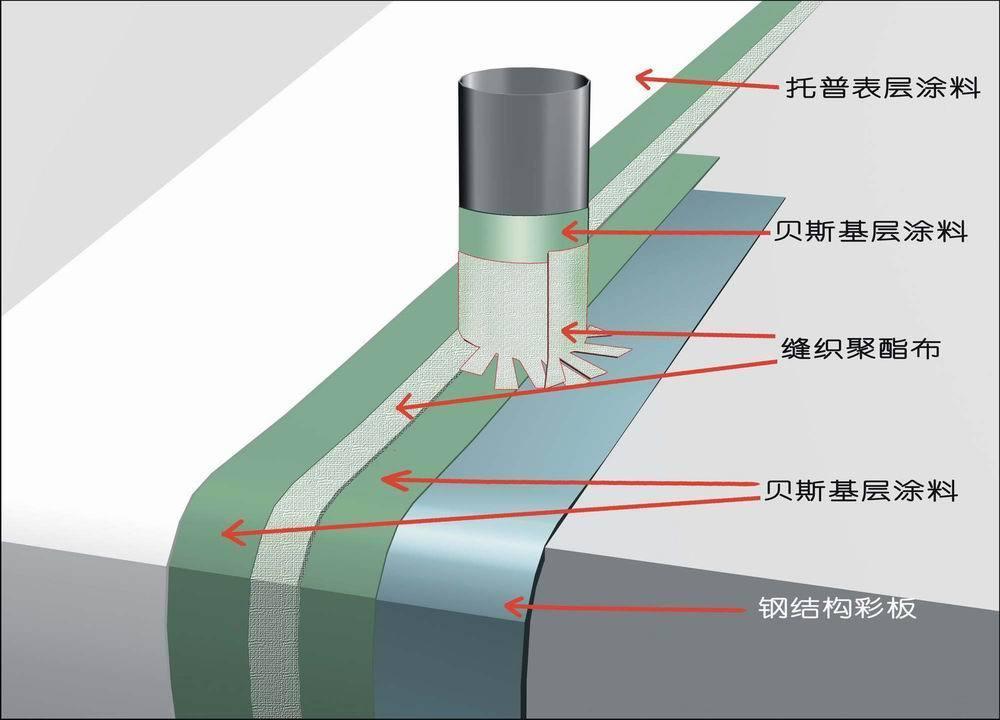 金属屋面防水,钢结构防水系统