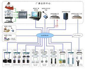 IP网络广播系统简介