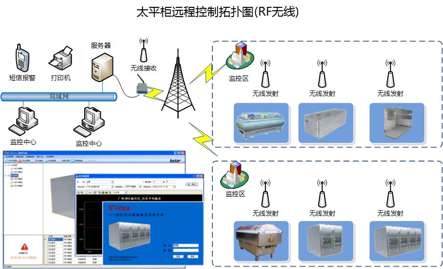 KTVISTAC系列太平柜远程监控系统是深圳市科特时控技术有限公司依据《冷冻冷藏运行节能规范》 GMP等规范设计,针对殡仪馆、医院等,实现太平柜跨区域统一自动化远程监控管理的最新解决方案。该系统根据系统配置可实现多种高级功能请参考《系统选型表》,主要基本功能有实时在线记录库温,自动生成温度历史曲线图,打印历史记录、历史数据输出EXCEL,温度上下限报警,短信超温报警,短信查询太平柜温度,短信报警值班安排,数据库自动备份、还原,用户权限管理,电子地图展示监控点、完全中文界面,根据管理树形展开监控点,不改变系