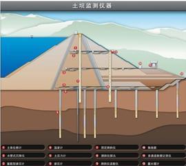 大坝安全监测--大坝安全监测系统