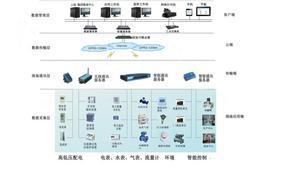 工业企业能耗管控系统节能管控一体化陕西亚川智能科技