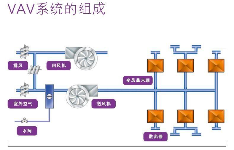 江森vav box价格 vav变风量系统方案设计报