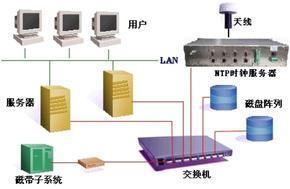 网络授时服务器,网络时钟服务器