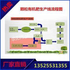 畜禽粪便发酵生产设备,鸡粪有机肥生产线厂家