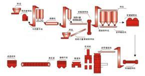 郑州鑫海灰砂蒸养砖设备生产工艺流程