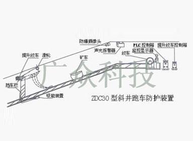机械工具 土石方机械 运输机  详情介绍 1,跑车防护功能: 在斜巷上口