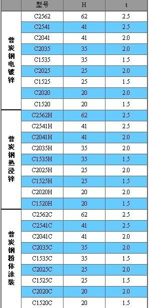槽钢规格表,槽钢市场价格