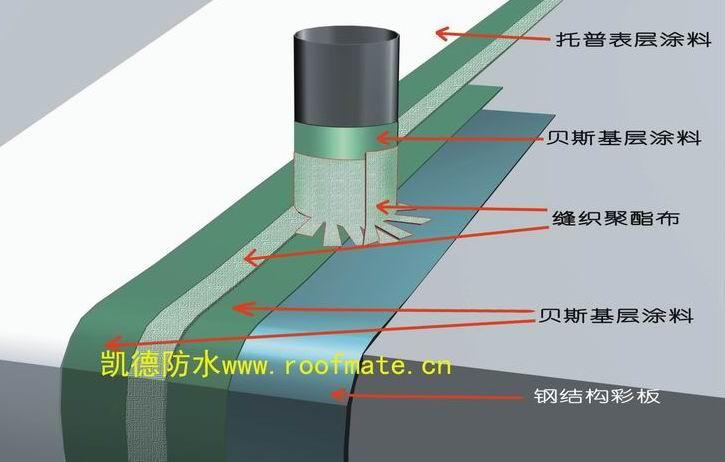 屋面防水 钢结构屋面防水