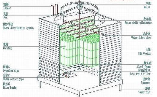 fl方形逆流冷却塔