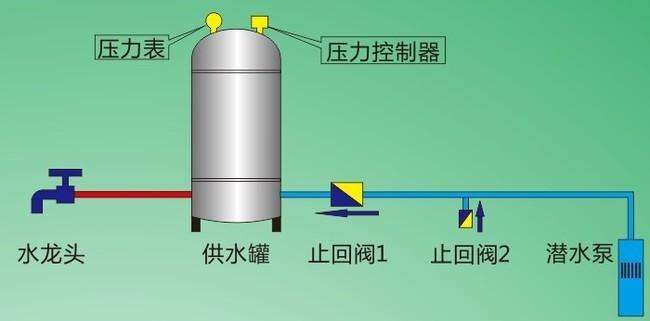 安装水塔结构图