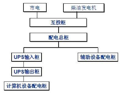 2,市电电源   柴油发电机双路电源互投   ups电源系统的方式