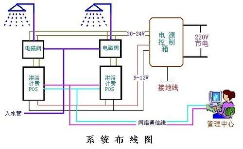ic卡冷水水表     4,水控器:按照卡中金额情况实现对电磁阀的开关控制图片
