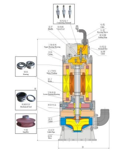 矿用隔爆型潜水排沙泵太平洋